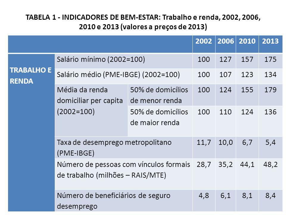 TABELA 1 - INDICADORES DE BEM-ESTAR: Trabalho e renda, 2002, 2006, 2010 e 2013 (valores a preços de 2013) 2002200620102013 TRABALHO E RENDA Salário mínimo (2002=100)100127157175 Salário médio (PME-IBGE) (2002=100)100107123134 Média da renda domiciliar per capita (2002=100) 50% de domicílios de menor renda 100124155179 50% de domicílios de maior renda 100110124136 Taxa de desemprego metropolitano (PME-IBGE) 11,710,06,75,4 Número de pessoas com vínculos formais de trabalho (milhões – RAIS/MTE) 28,735,244,148,2 Número de beneficiários de seguro desemprego 4,86,18,18,4