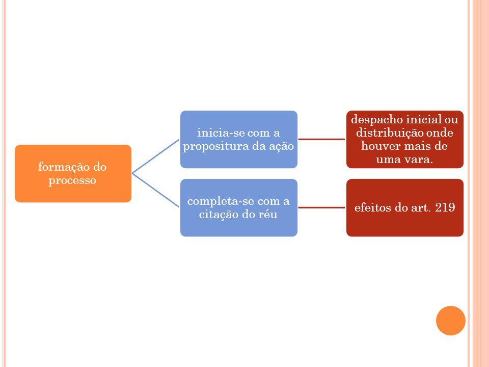 formação do processo inicia-se com a propositura da ação despacho inicial ou distribuição onde houver mais de uma vara. completa-se com a citação do r