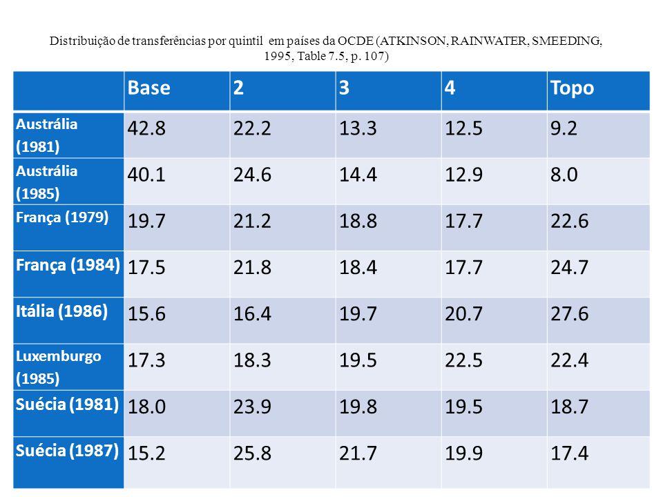 Distribuição de transferências por quintil em países da OCDE (ATKINSON, RAINWATER, SMEEDING, 1995, Table 7.5, p.