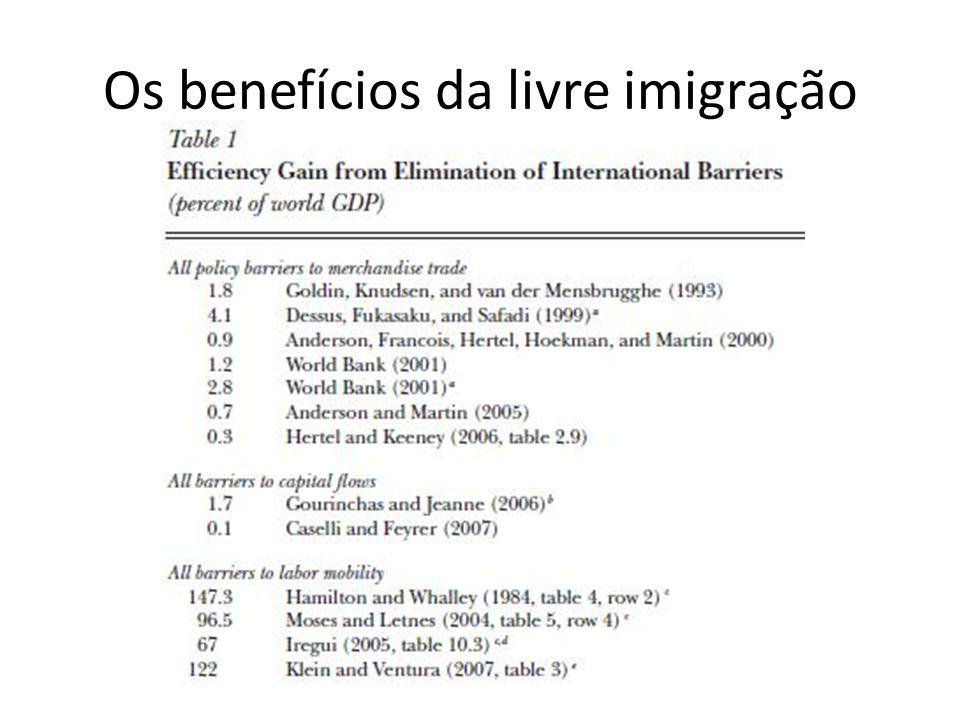 Os benefícios da livre imigração