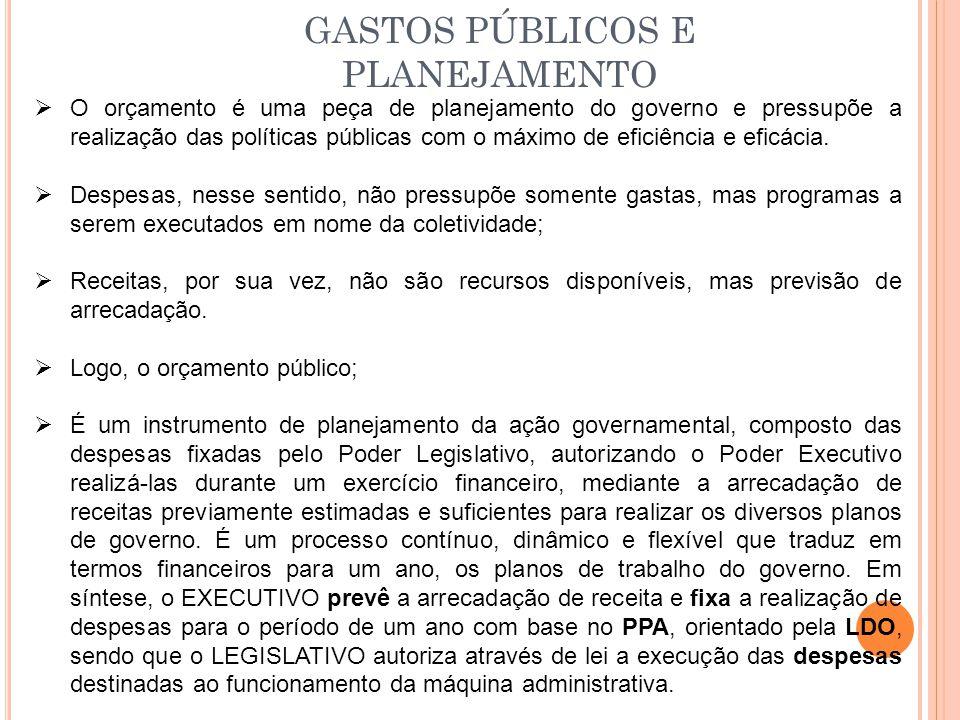 Quem elabora as propostas orçamentárias no Brasil.