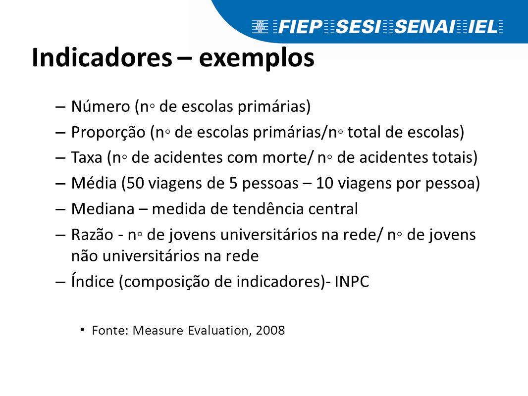 Indicadores – exemplos – Número (n◦ de escolas primárias) – Proporção (n◦ de escolas primárias/n◦ total de escolas) – Taxa (n◦ de acidentes com morte/