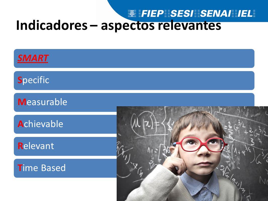 Indicadores – aspectos relevantes SMARTSpecificMeasurableAchievableRelevantTime Based