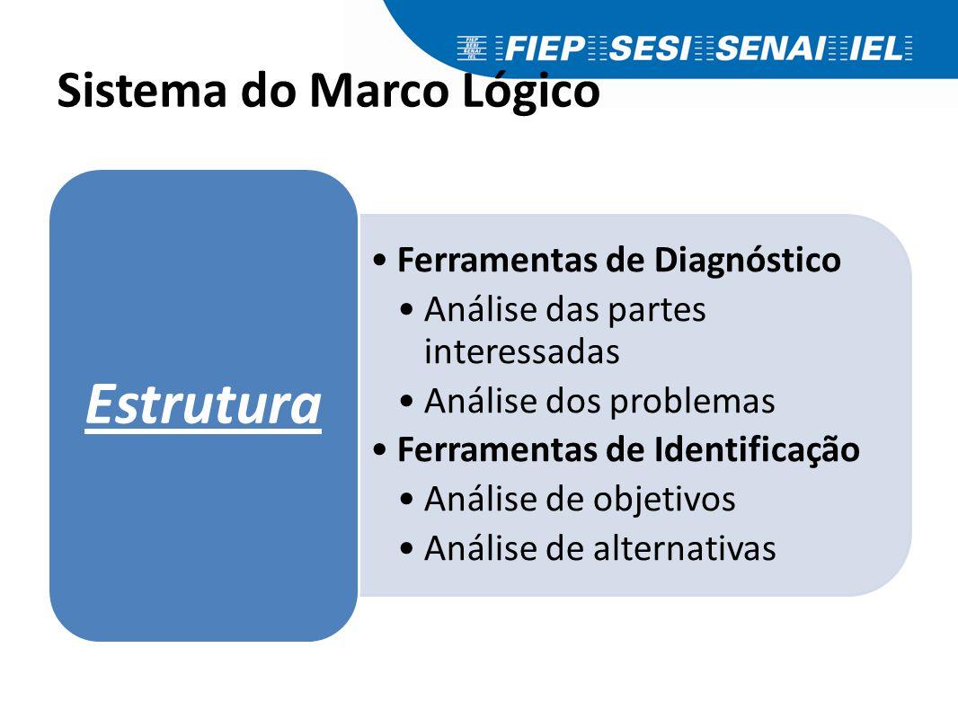 Ferramentas de Diagnóstico Análise das partes interessadas Análise dos problemas Ferramentas de Identificação Análise de objetivos Análise de alternat