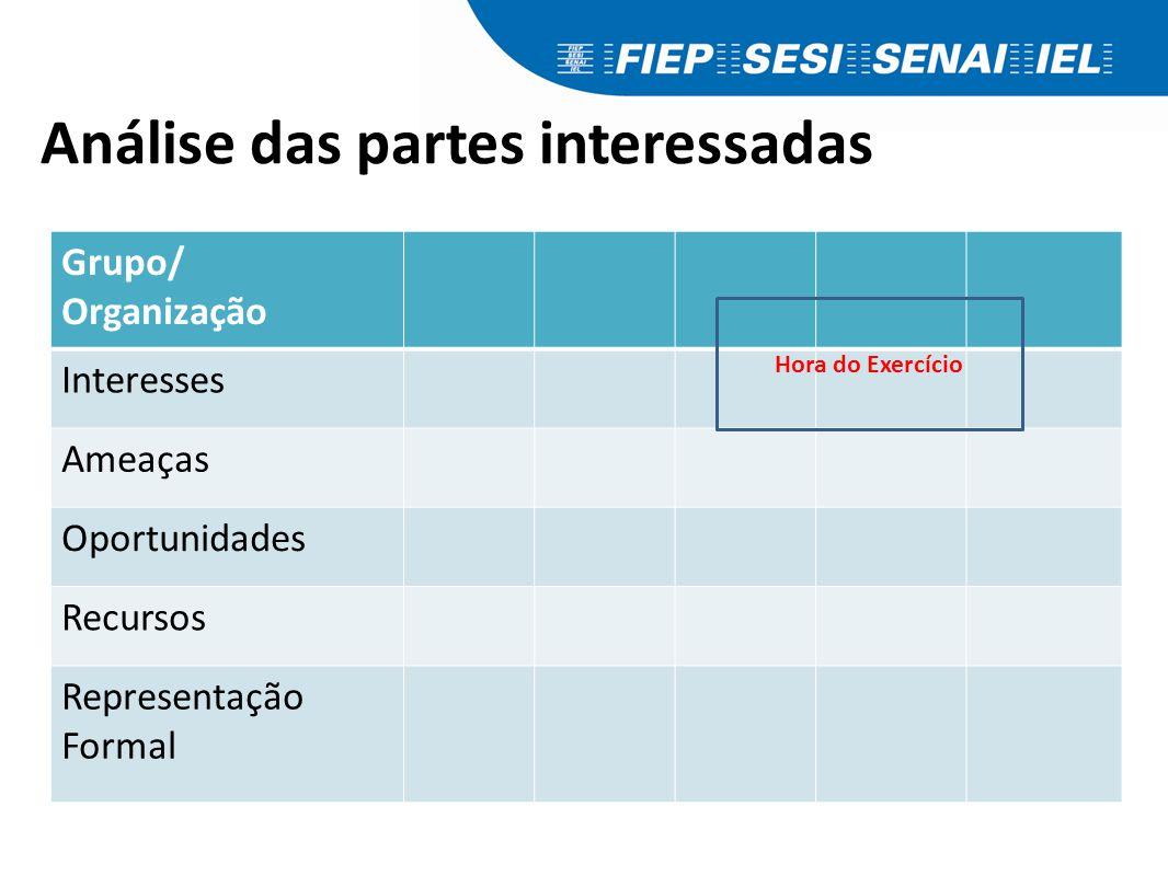 Análise das partes interessadas Grupo/ Organização Interesses Ameaças Oportunidades Recursos Representação Formal Hora do Exercício