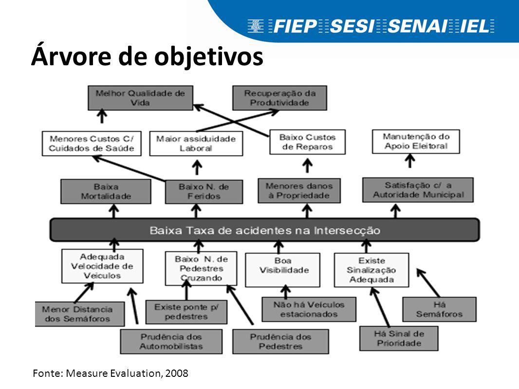 Árvore de objetivos Fonte: Measure Evaluation, 2008