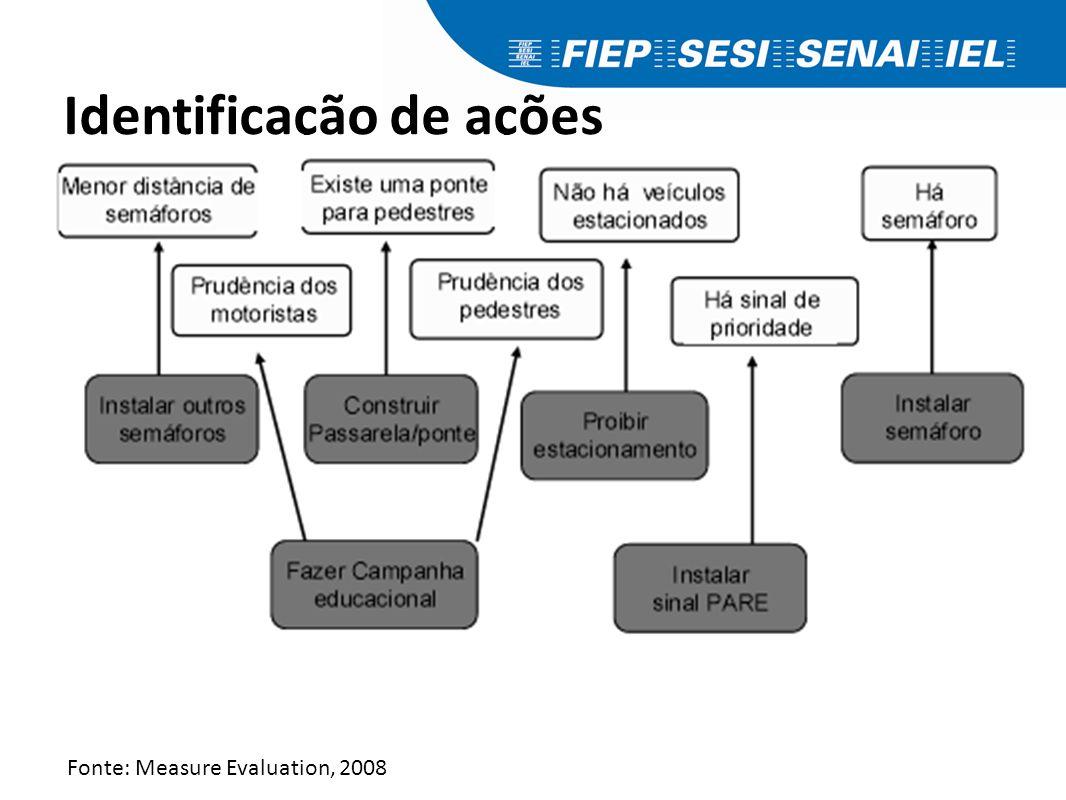 Identificação de ações Fonte: Measure Evaluation, 2008