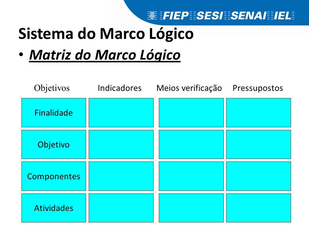 Sistema do Marco Lógico Matriz do Marco Lógico Componentes Finalidade Objetivo Atividades Objetivos Indicadores Meios verificação Pressupostos