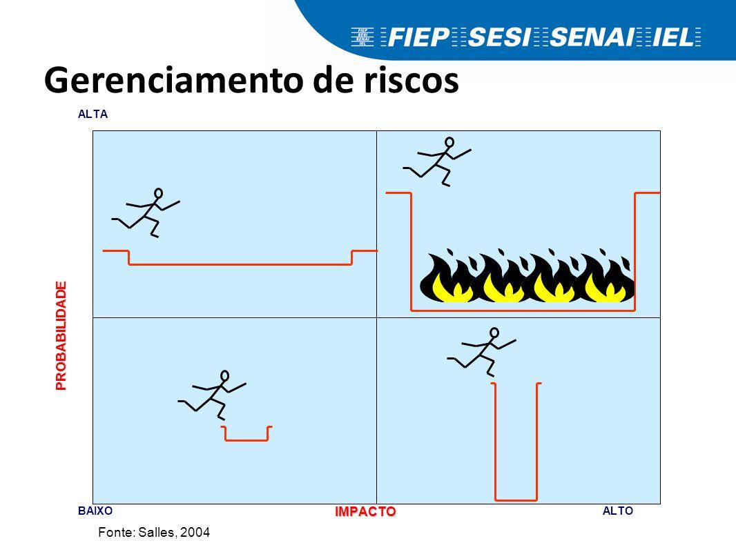 Gerenciamento de riscos BAIXOALTO ALTAPROBABILIDADE IMPACTO Fonte: Salles, 2004