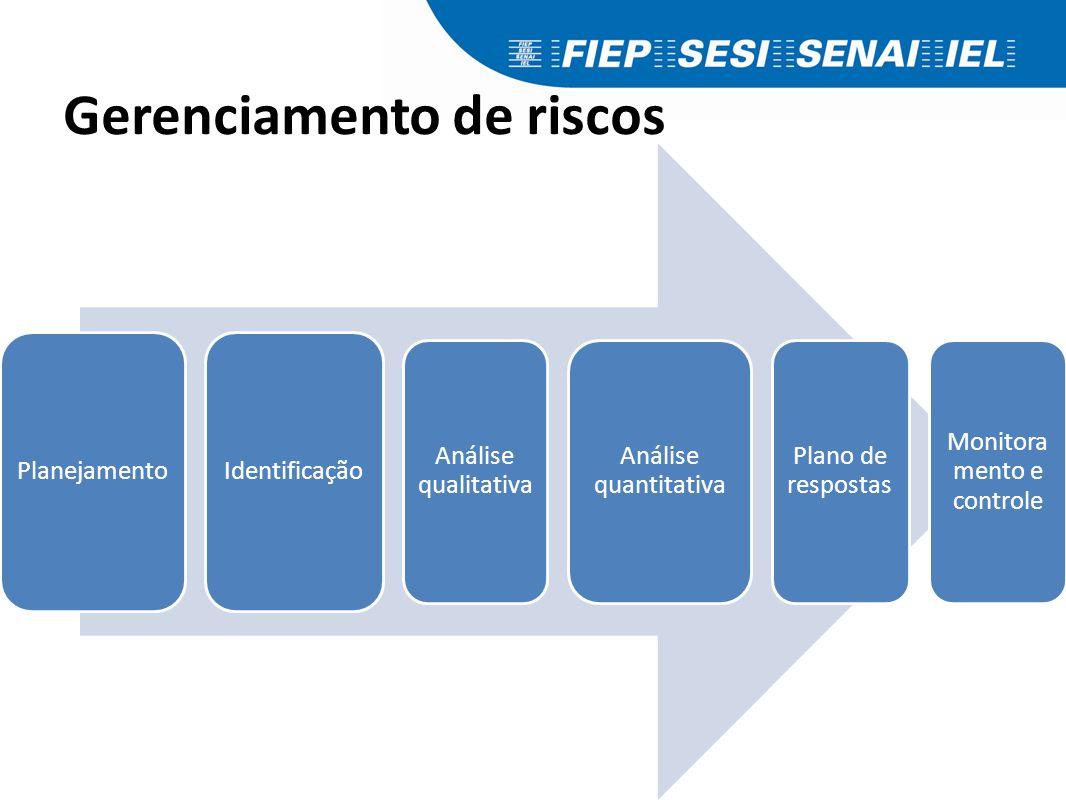 Gerenciamento de riscos Planejamento Identificação Análise qualitativa Análise quantitativa Plano de respostas Monitora mento e controle