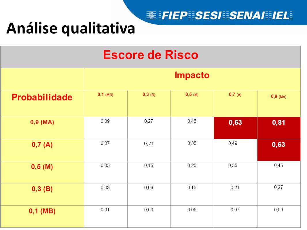 Análise qualitativa Escore de Risco Impacto Probabilidade 0,1 (MB) 0,3 (B) 0,5 (M) 0,7 (A) 0,9 (MA) 0,090,270,450,63 0,81 0,7 (A) 0,070,210,350,490,63