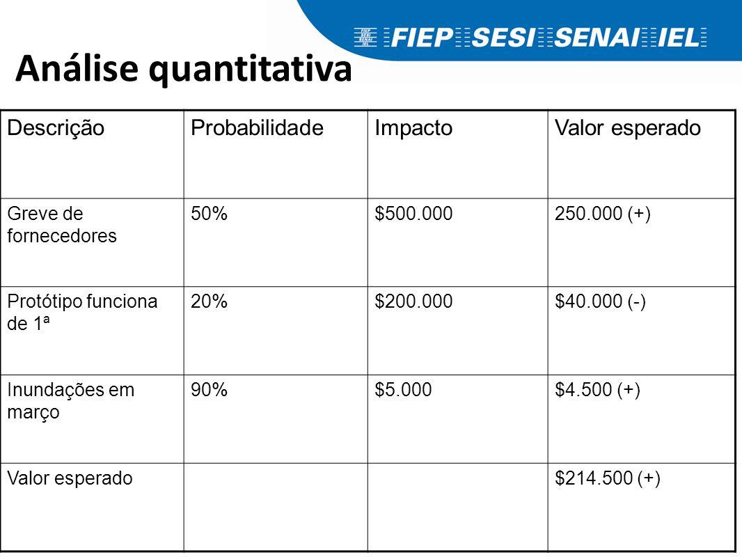 Análise quantitativa DescriçãoProbabilidadeImpactoValor esperado Greve de fornecedores 50%$500.000250.000 (+) Protótipo funciona de 1ª 20%$200.000$40.