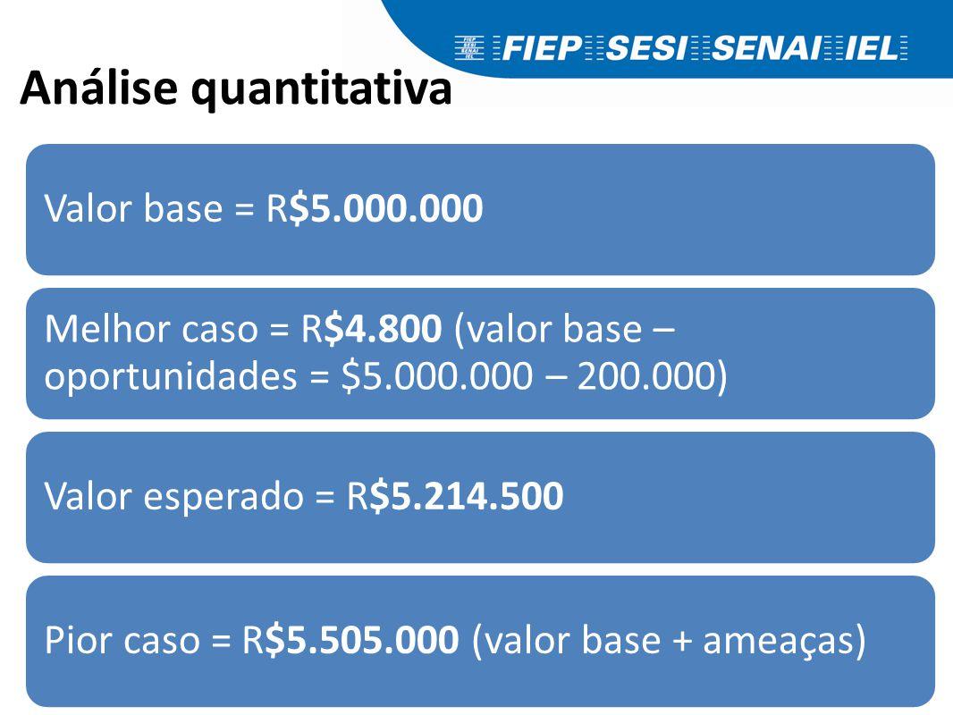 Análise quantitativa Valor base = R$5.000.000 Melhor caso = R$4.800 (valor base – oportunidades = $5.000.000 – 200.000) Valor esperado = R$5.214.500Pi