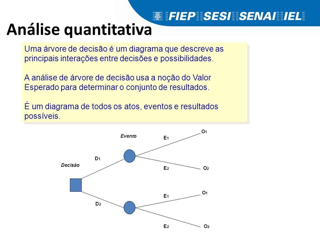 Análise quantitativa Uma árvore de decisão é um diagrama que descreve as principais interações entre decisões e possibilidades. A análise de árvore de