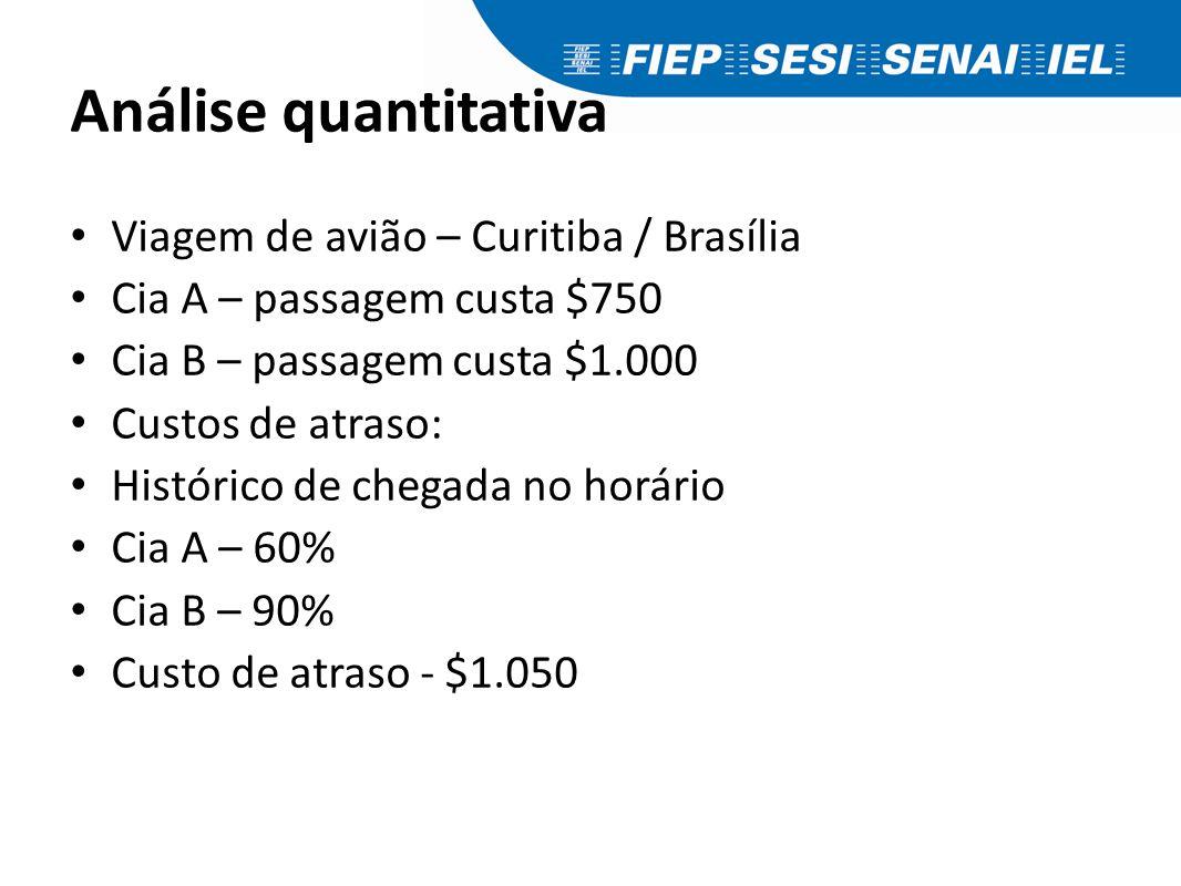 Análise quantitativa Viagem de avião – Curitiba / Brasília Cia A – passagem custa $750 Cia B – passagem custa $1.000 Custos de atraso: Histórico de ch