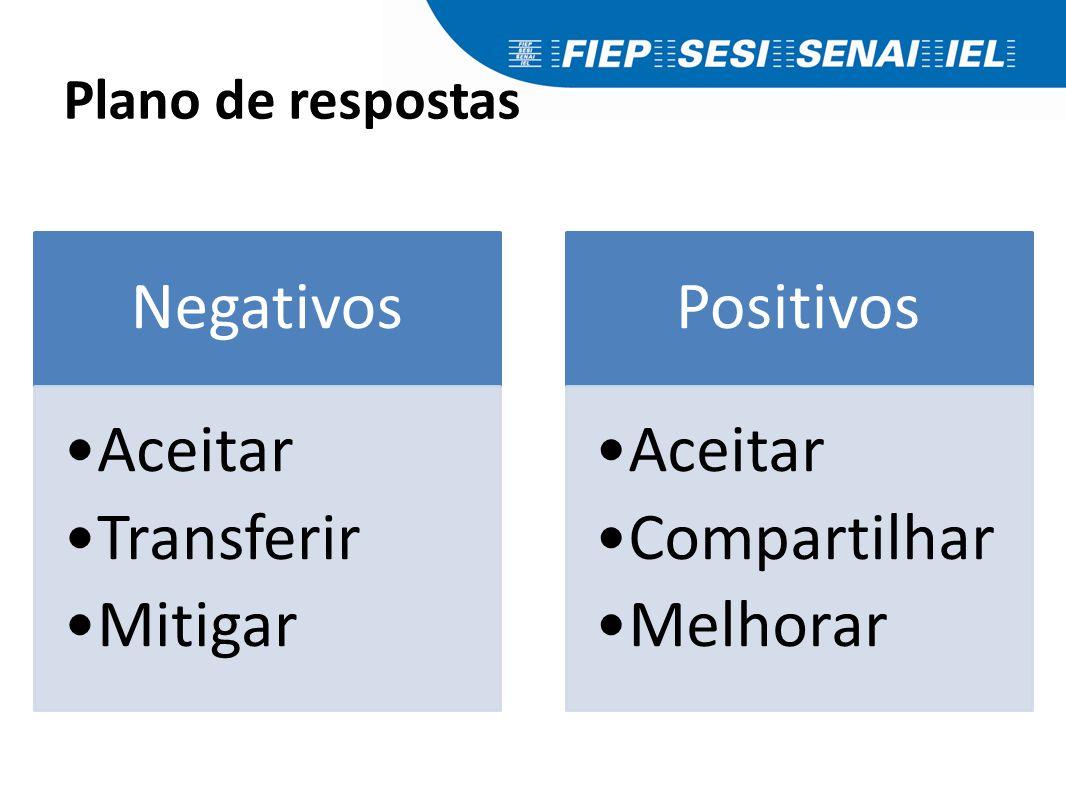 Plano de respostas Negativos Aceitar Transferir Mitigar Positivos Aceitar Compartilhar Melhorar