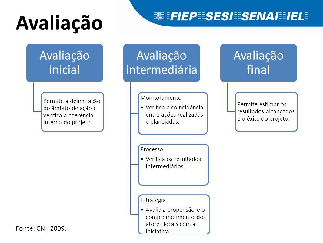 Avaliação Avaliação inicial Permite a delimitação do âmbito de ação e verifica a coerência interna do projeto. Avaliação intermediária Monitoramento V