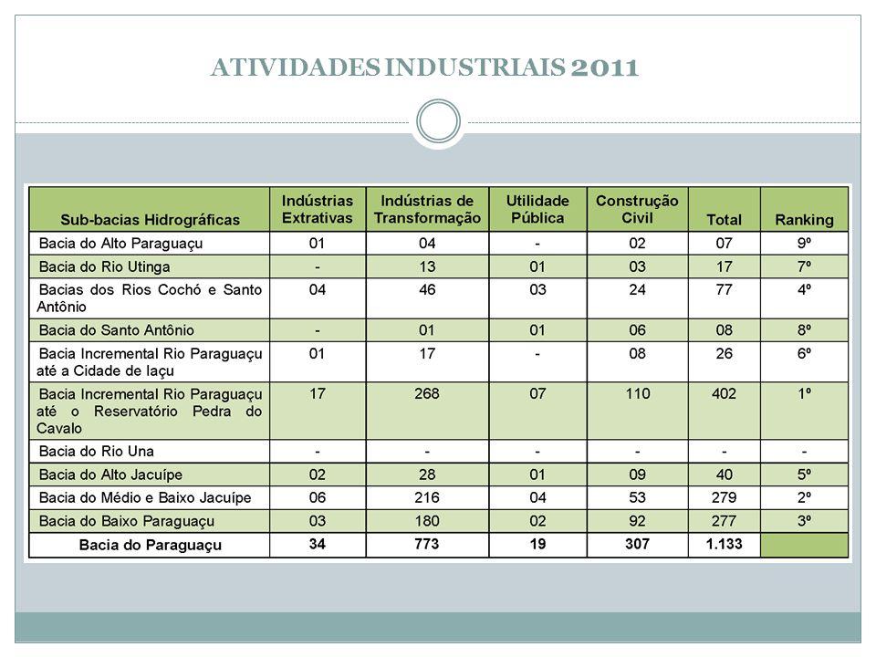 ATIVIDADES INDUSTRIAIS 2011
