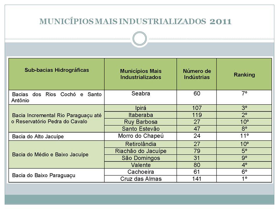MUNICÍPIOS MAIS INDUSTRIALIZADOS 2011