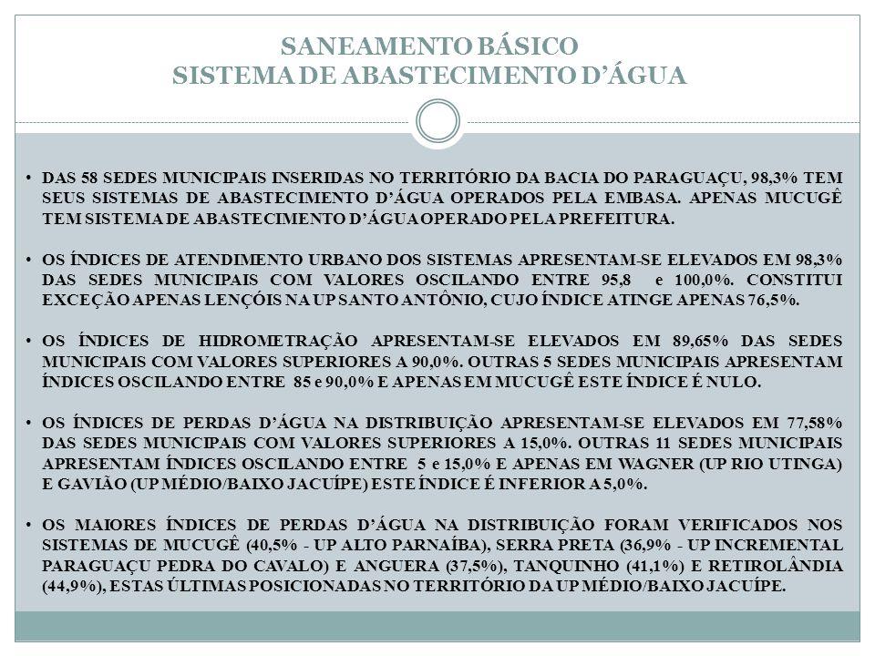 SANEAMENTO BÁSICO SISTEMA DE ABASTECIMENTO D'ÁGUA DAS 58 SEDES MUNICIPAIS INSERIDAS NO TERRITÓRIO DA BACIA DO PARAGUAÇU, 98,3% TEM SEUS SISTEMAS DE AB