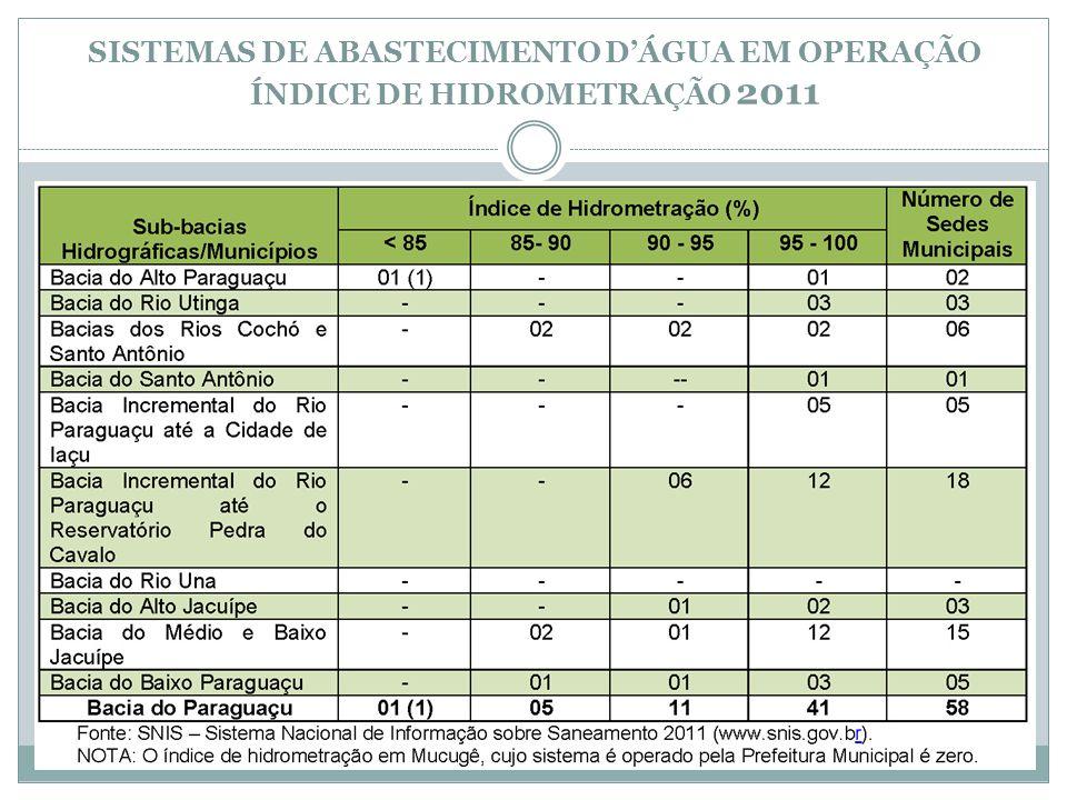 SISTEMAS DE ABASTECIMENTO D'ÁGUA EM OPERAÇÃO ÍNDICE DE HIDROMETRAÇÃO 2011