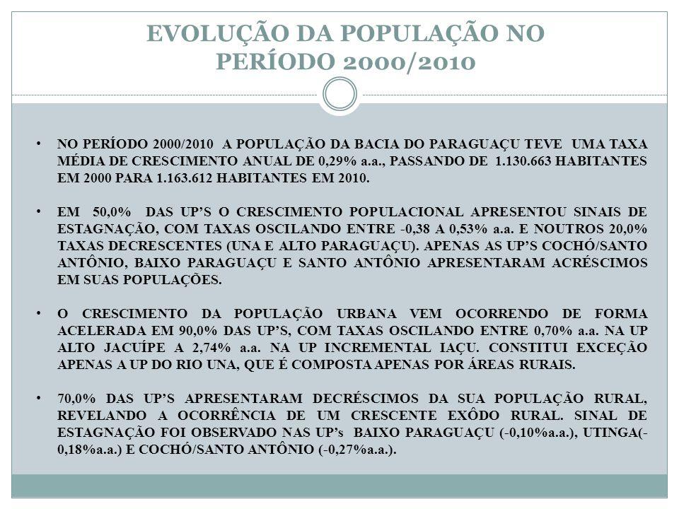 EVOLUÇÃO DA POPULAÇÃO NO PERÍODO 2000/2010 NO PERÍODO 2000/2010 A POPULAÇÃO DA BACIA DO PARAGUAÇU TEVE UMA TAXA MÉDIA DE CRESCIMENTO ANUAL DE 0,29% a.