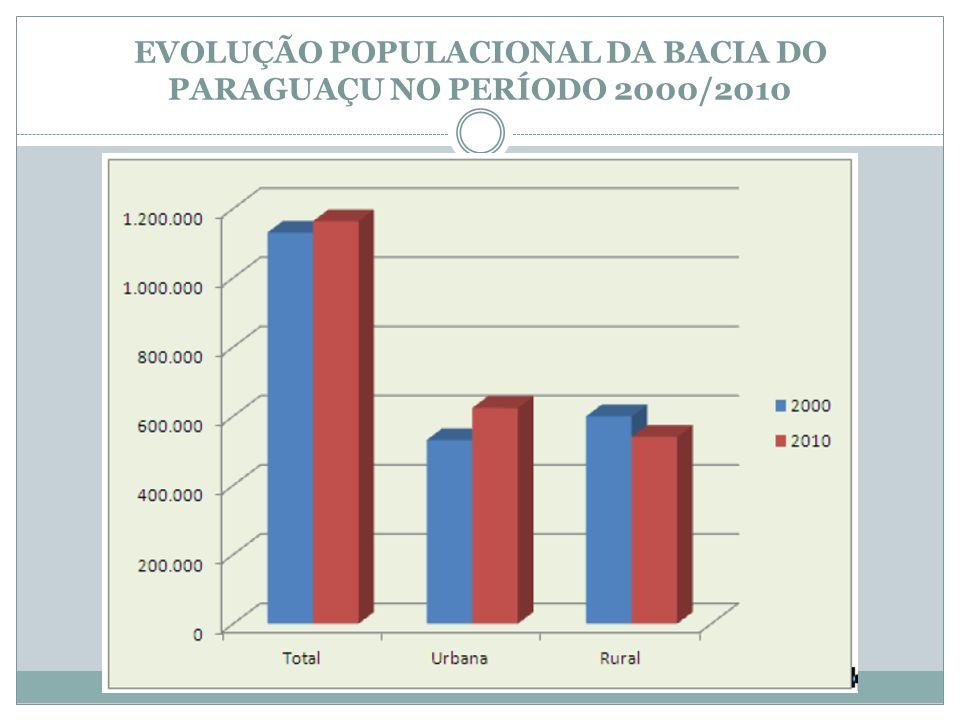 EVOLUÇÃO POPULACIONAL DA BACIA DO PARAGUAÇU NO PERÍODO 2000/2010