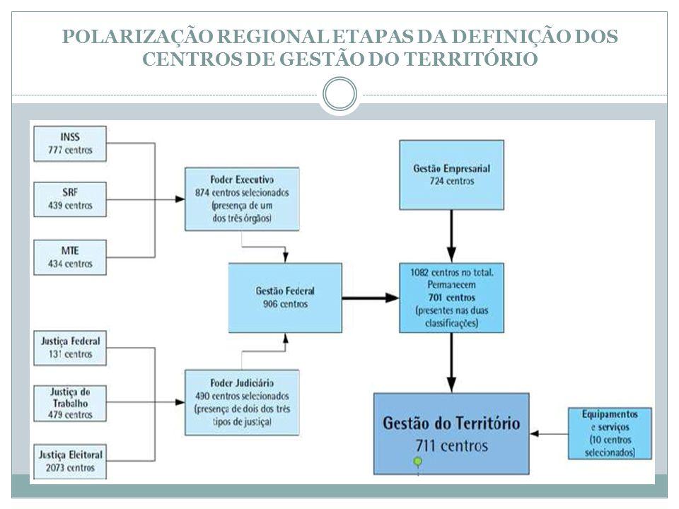 POLARIZAÇÃO REGIONAL ETAPAS DA DEFINIÇÃO DOS CENTROS DE GESTÃO DO TERRITÓRIO