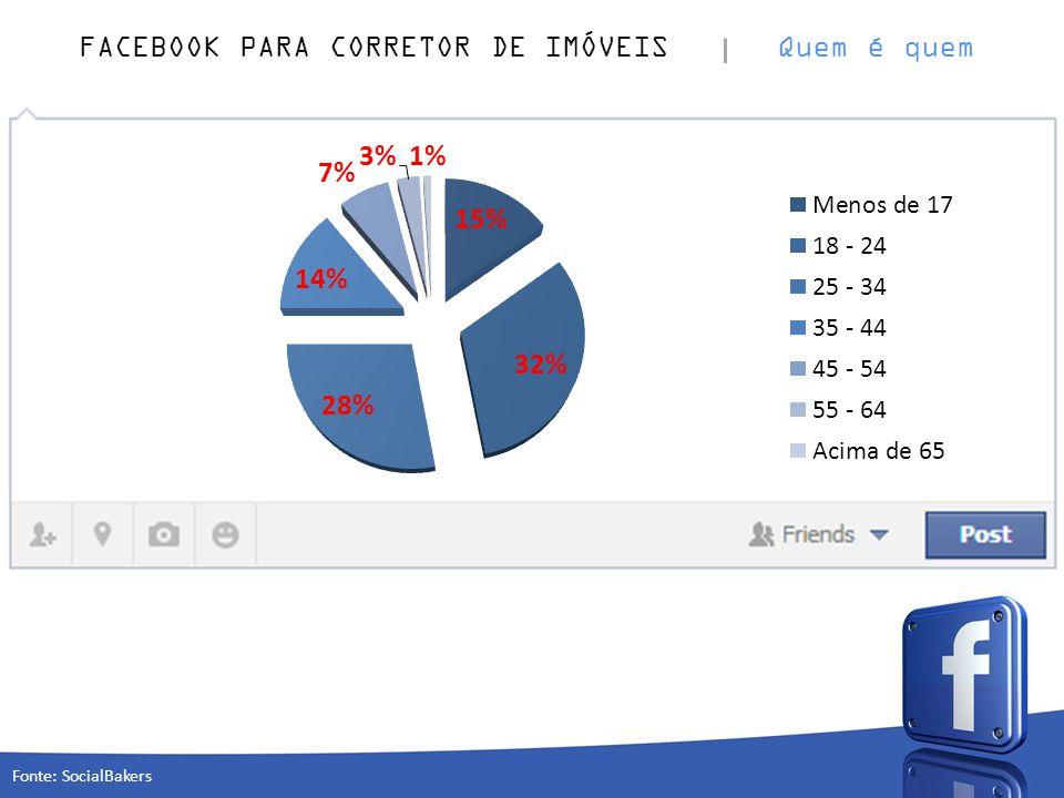 FACEBOOK PARA CORRETOR DE IMÓVEIS Quem é quem Fonte: SocialBakers