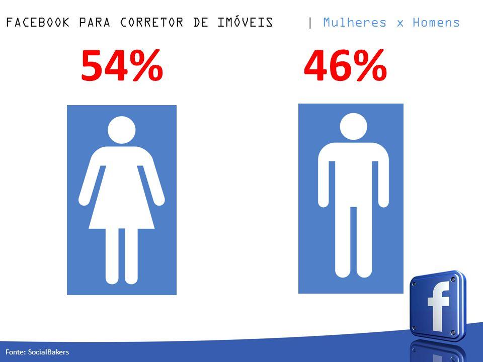 FACEBOOK PARA CORRETOR DE IMÓVEIS Mulheres x Homens 54%46% Fonte: SocialBakers