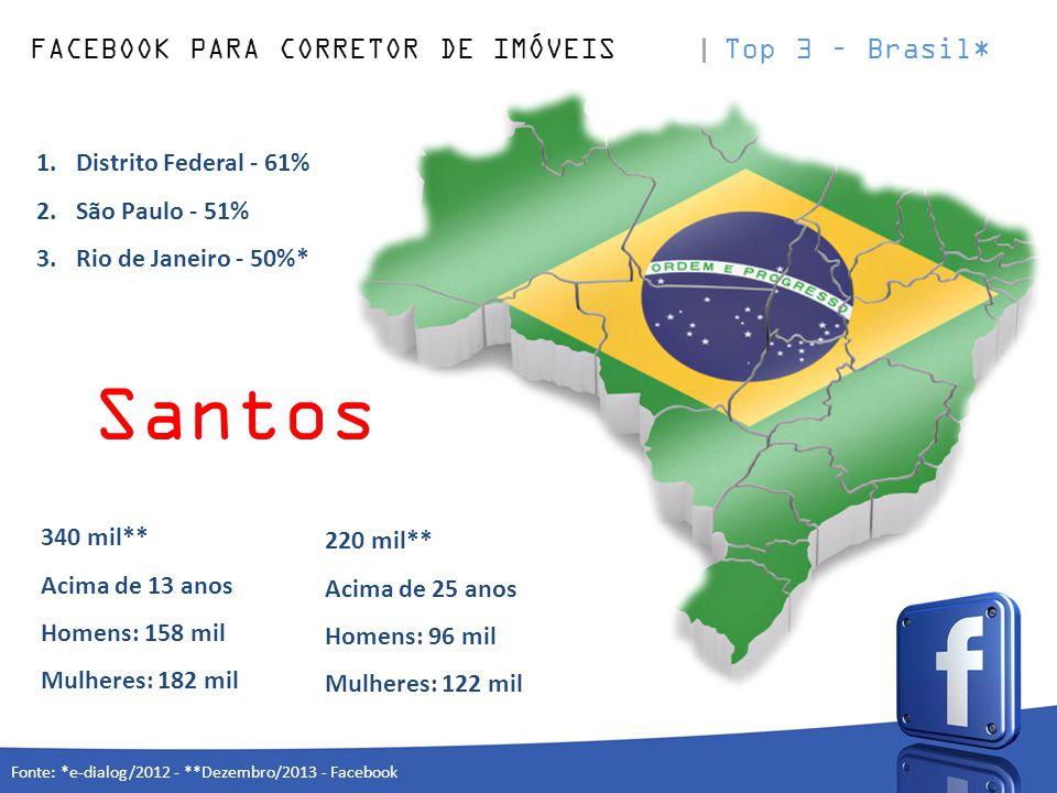 FACEBOOK PARA CORRETOR DE IMÓVEIS Top 3 – Brasil* Fonte: *e-dialog/2012 - **Dezembro/2013 - Facebook 1.Distrito Federal - 61% 2.São Paulo - 51% 3.Rio de Janeiro - 50%* 340 mil** Acima de 13 anos Homens: 158 mil Mulheres: 182 mil 220 mil** Acima de 25 anos Homens: 96 mil Mulheres: 122 mil Santos