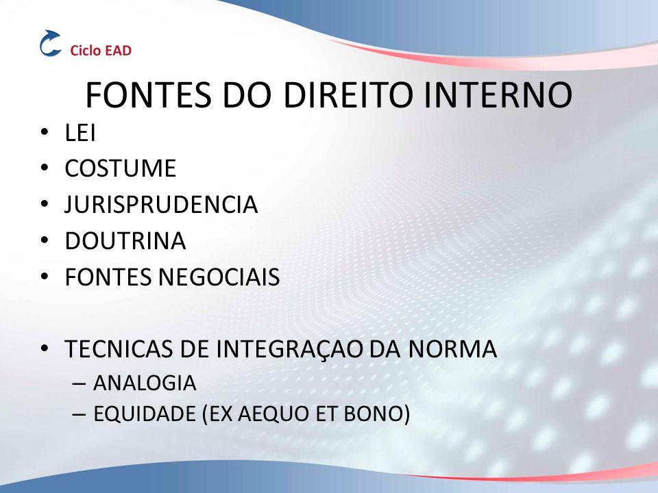 FONTES DO DIREITO INTERNO LEI COSTUME JURISPRUDENCIA DOUTRINA FONTES NEGOCIAIS TECNICAS DE INTEGRAÇAO DA NORMA – ANALOGIA – EQUIDADE (EX AEQUO ET BONO)