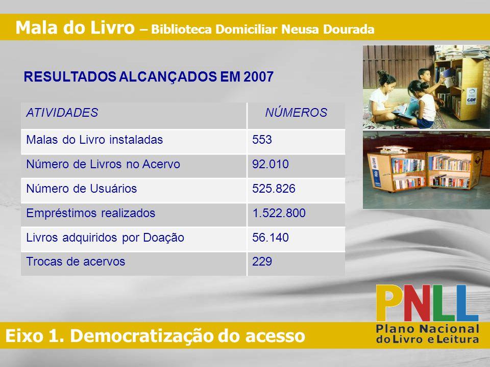 Eixo 1. Democratização do acesso ATIVIDADESNÚMEROS Malas do Livro instaladas553 Número de Livros no Acervo92.010 Número de Usuários525.826 Empréstimos