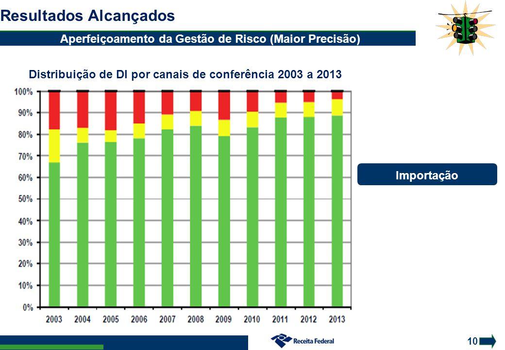 10 Resultados Alcançados Aperfeiçoamento da Gestão de Risco (Maior Precisão) Distribuição de DI por canais de conferência 2003 a 2013 Importação