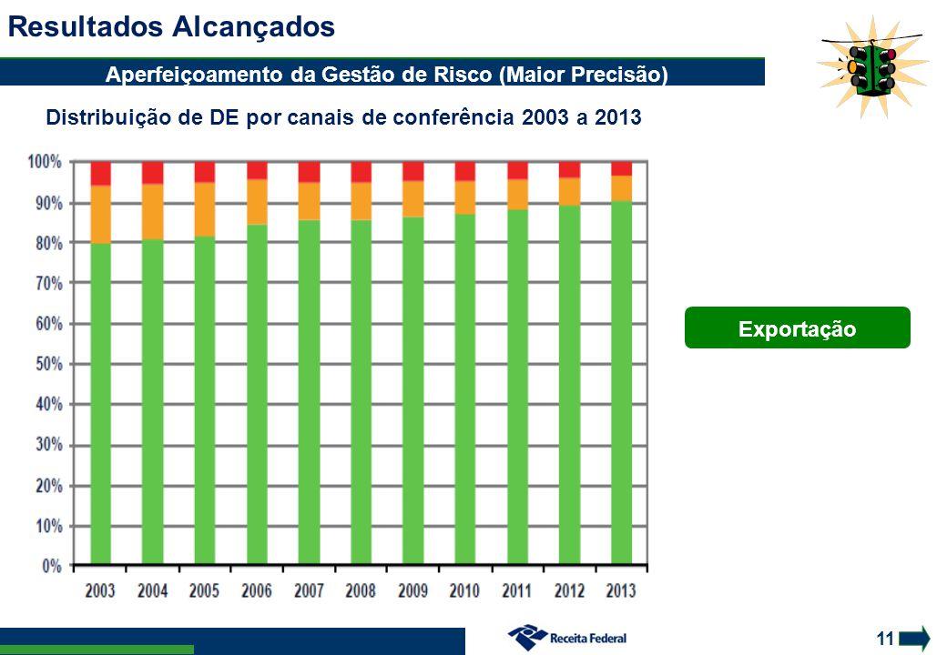 11 Resultados Alcançados Distribuição de DE por canais de conferência 2003 a 2013 Aperfeiçoamento da Gestão de Risco (Maior Precisão) Exportação