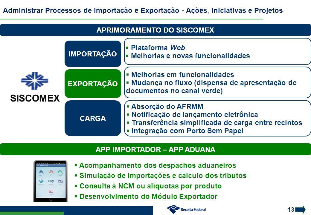 13 Administrar Processos de Importação e Exportação - Ações, Iniciativas e Projetos EXPORTAÇÃO IMPORTAÇÃO  Plataforma Web  Melhorias e novas funcion