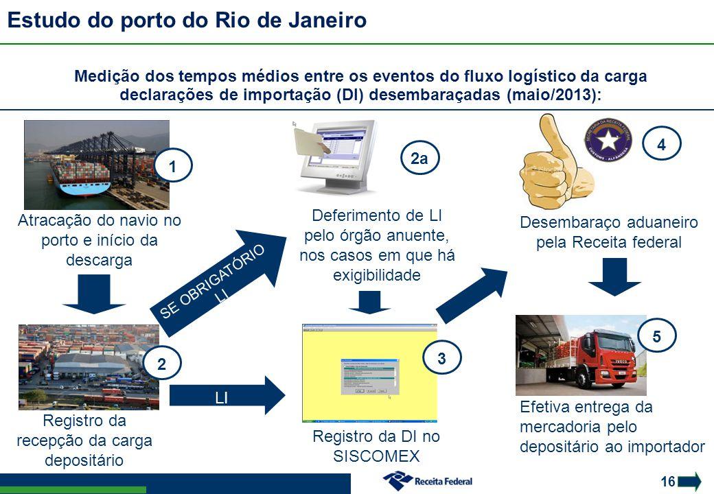 16 Estudo do porto do Rio de Janeiro LI automática Atracação do navio no porto e início da descarga Registro da recepção da carga depositário Deferime