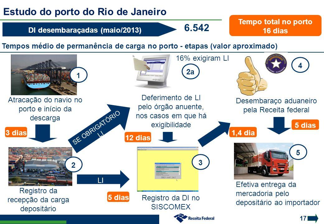 17 Estudo do porto do Rio de Janeiro LI automática Atracação do navio no porto e início da descarga Registro da recepção da carga depositário Deferime