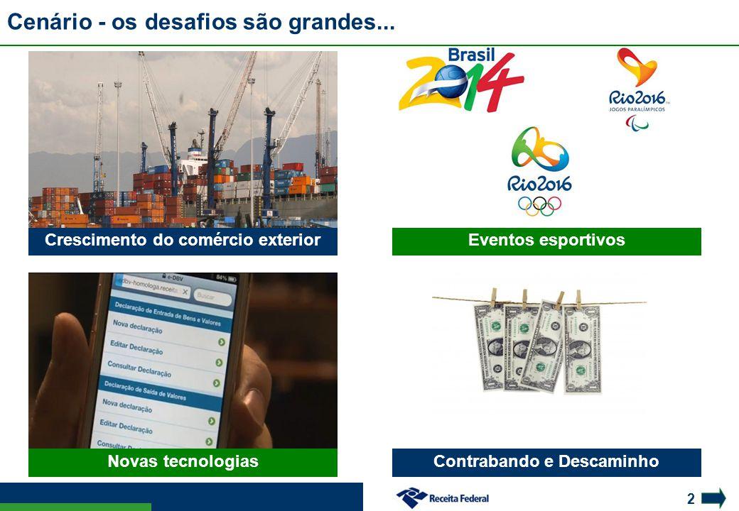 2 Crescimento do comércio exterior Novas tecnologias Cenário - os desafios são grandes... Eventos esportivos Contrabando e Descaminho