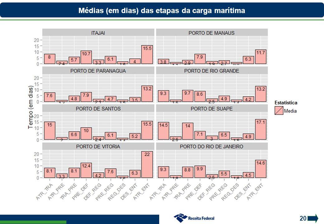 20 Médias (em dias) das etapas da carga marítima