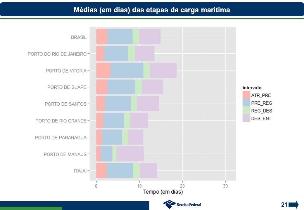 21 Médias (em dias) das etapas da carga marítima