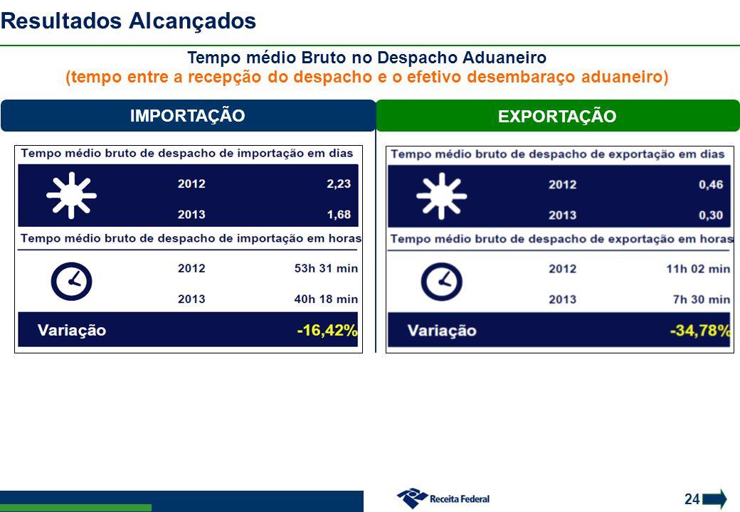 24 Resultados Alcançados Tempo médio Bruto no Despacho Aduaneiro (tempo entre a recepção do despacho e o efetivo desembaraço aduaneiro) IMPORTAÇÃO EXP