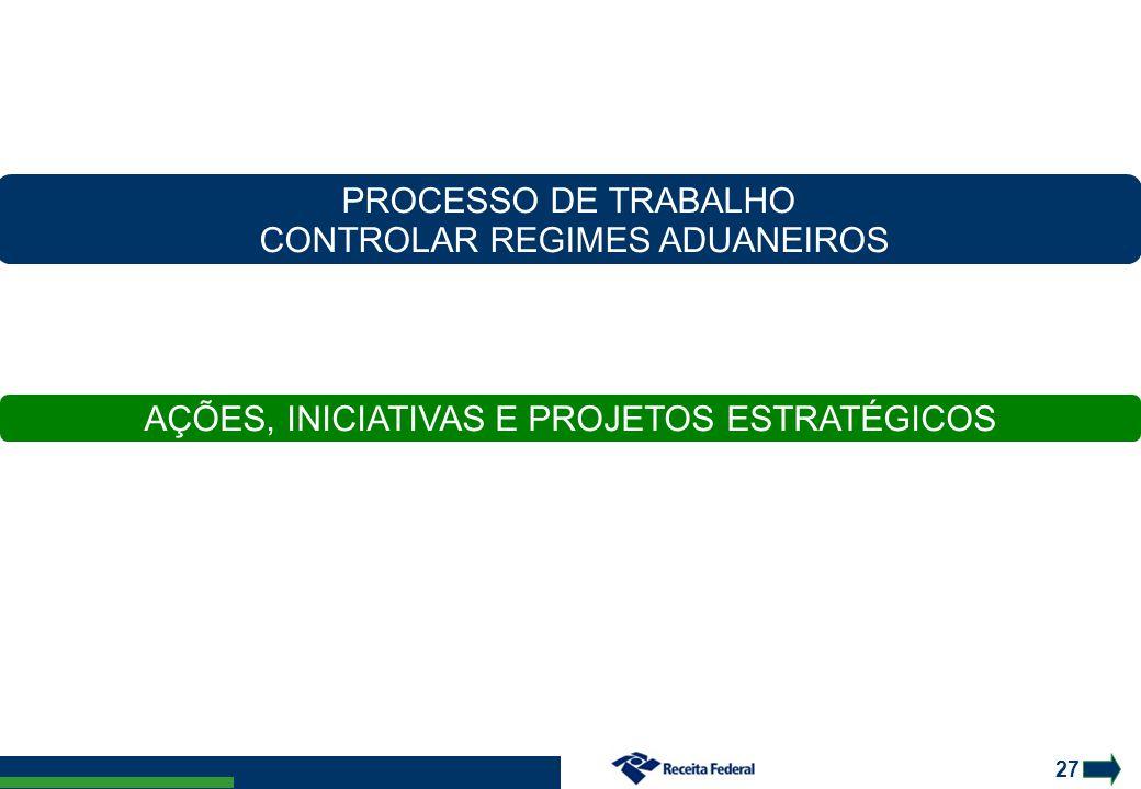 27 AÇÕES, INICIATIVAS E PROJETOS ESTRATÉGICOS PROCESSO DE TRABALHO CONTROLAR REGIMES ADUANEIROS