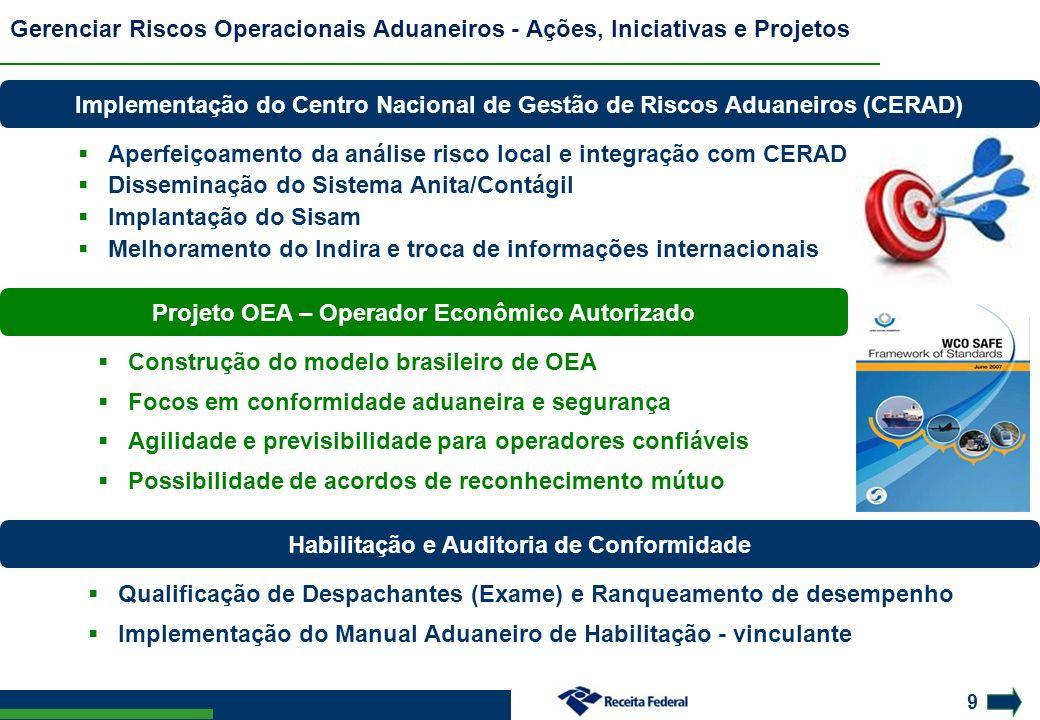 9 Gerenciar Riscos Operacionais Aduaneiros - Ações, Iniciativas e Projetos Implementação do Centro Nacional de Gestão de Riscos Aduaneiros (CERAD)  A