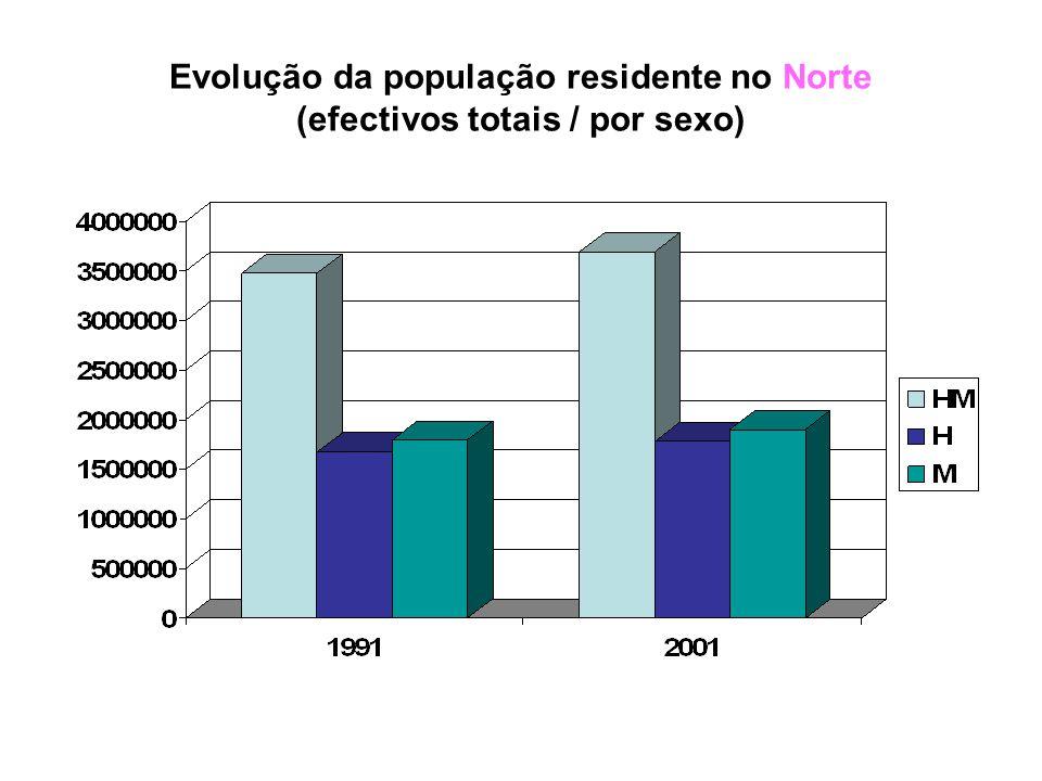 No que diz respeito à região do GRANDE PORTO a população global aumentou.