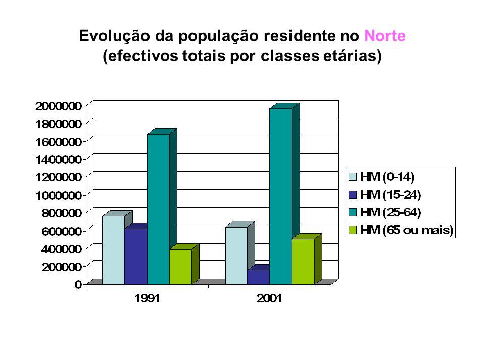 Evolução da população residente no Norte (efectivos totais / por sexo)
