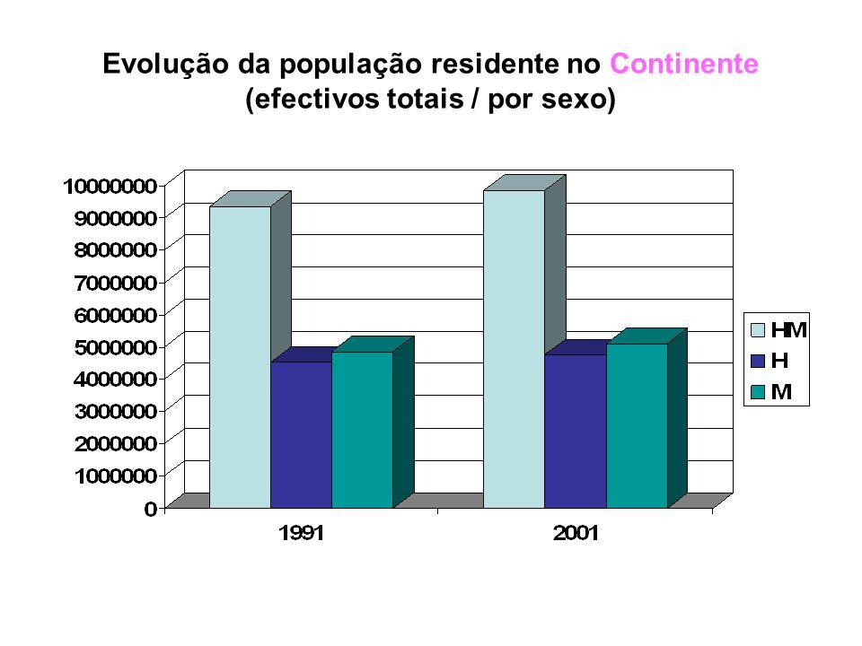 Relativamente ao NORTE de Portugal, a população total teve um aumento pouco tendencial (cerca de 20000 residentes).