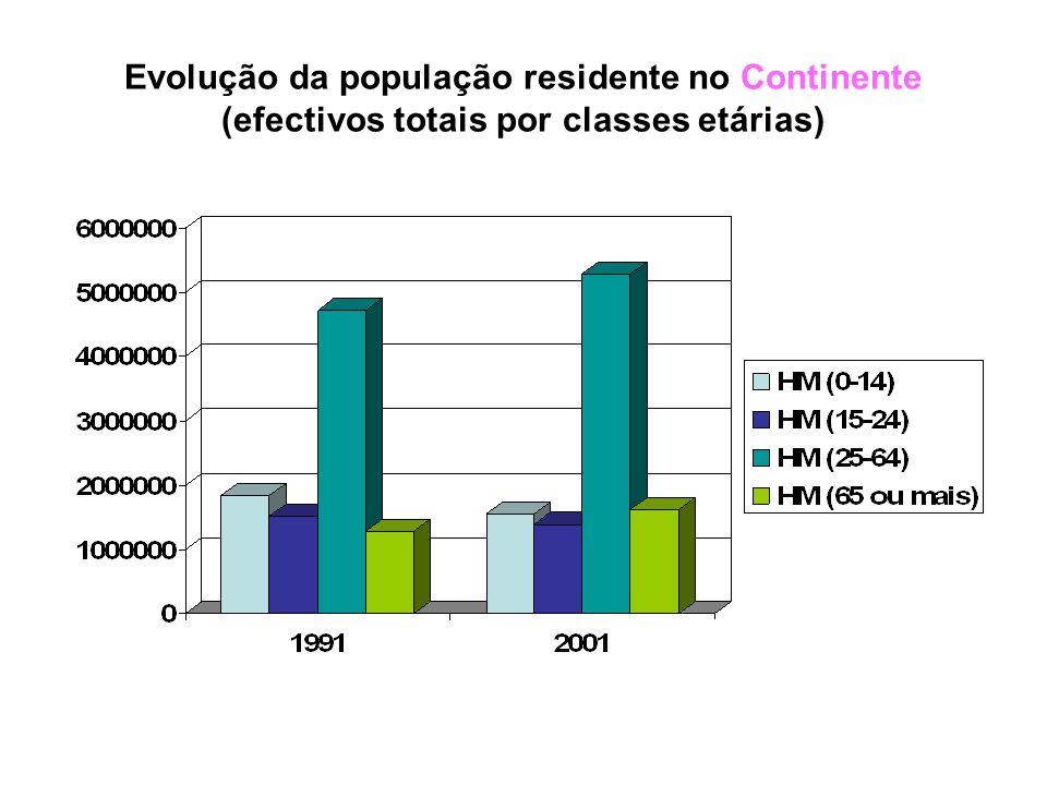 Evolução da população residente no Continente (efectivos totais / por sexo)