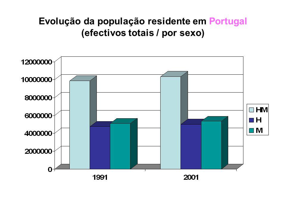 Em PORTUGAL CONTINENTAL regista- ram-se alterações muito semelhantes às referidas para a região Norte, apesar da diminuição na faixa dos 15-24 anos ser menos significativa.