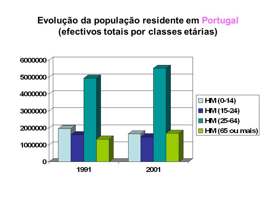 Evolução da população residente em Portugal (efectivos totais / por sexo)